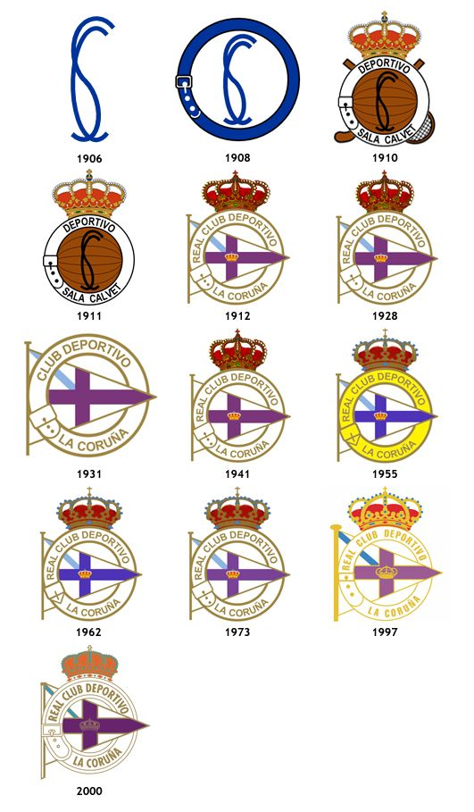Evolución de escudo